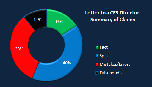 Chart CES Letter summary061018.png