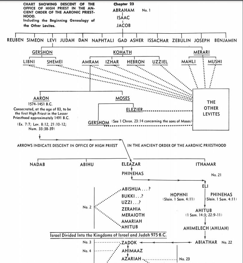 Priesthood Chart 1.png