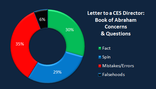 Chart CES Letter book of abraham.png