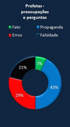 Chart CES Letter portuguese prophets.jpg