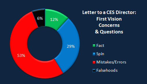 Chart CES Letter first vision.png