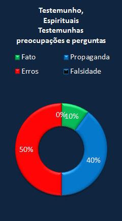 Chart CES Letter portuguese testimony.jpg