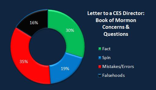 Chart CES Letter BoM concerns-1.png