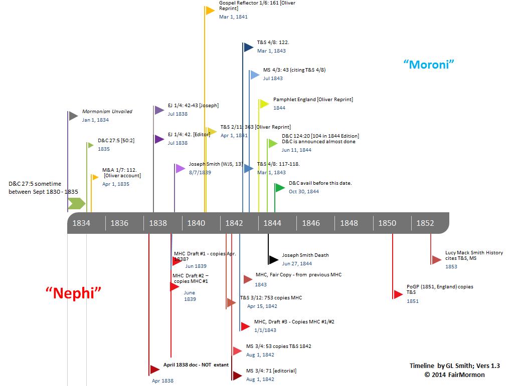 Nephi or Moroni Timeline.PNG