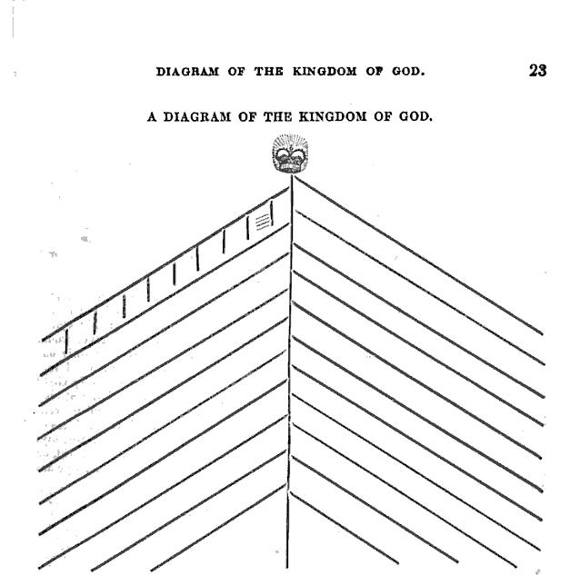 Kingdom of God Diagram.png