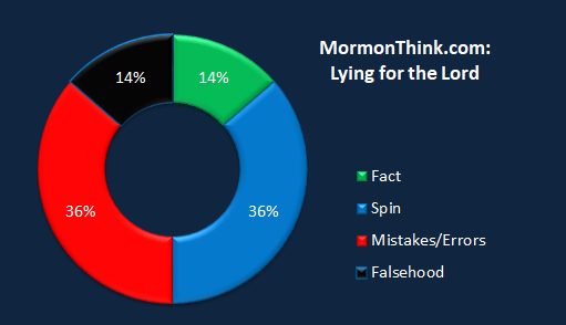 Mormonthink.chart.lying.for.the.lord.png