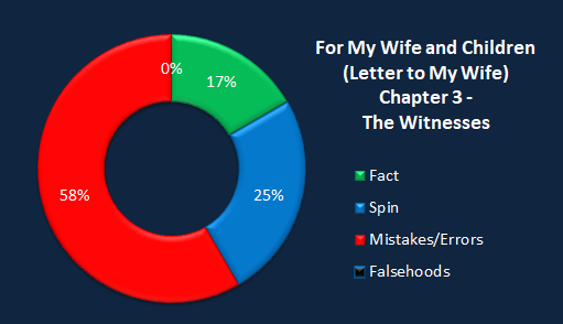 Chart LTMW witnesses.png