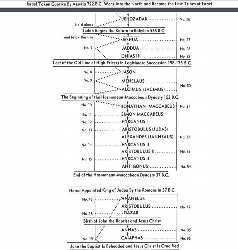 Priesthood Chart 2.png