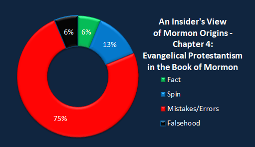 Chart.insiders.view.chapter 4 evangelical protestantism.png