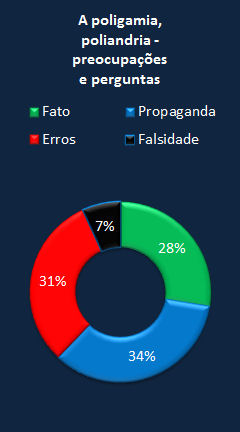 Chart CES Letter portuguese polygamy.jpg