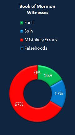 Chart DQFM Bom Witnesses.jpg