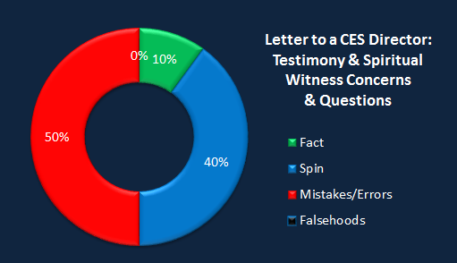 Chart CES Letter testimony.png